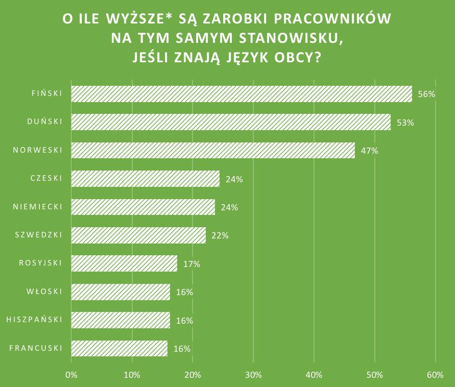 zarobki-z-różnymi-językami-obcymi-w-Polsce